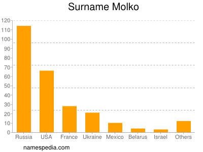 Surname Molko