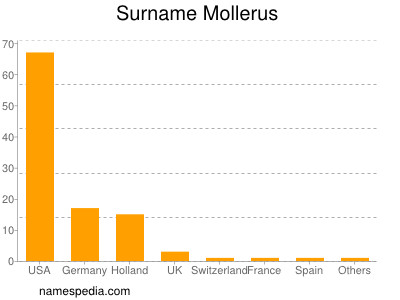 Surname Mollerus