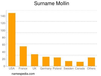 Surname Mollin