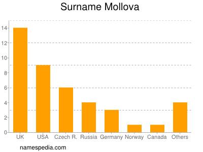Surname Mollova
