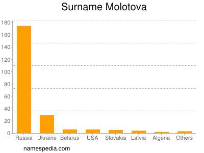 Surname Molotova