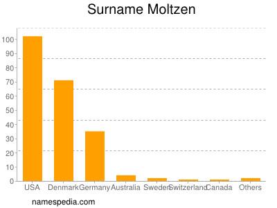 Surname Moltzen