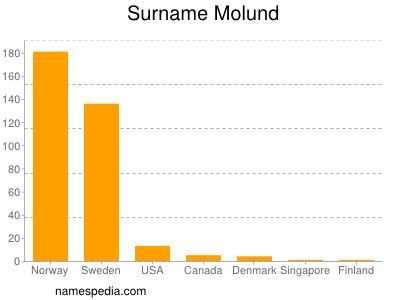Surname Molund