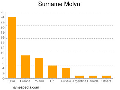 Surname Molyn