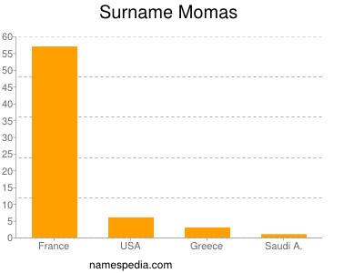 Surname Momas