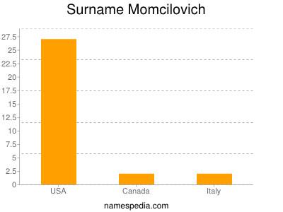 Surname Momcilovich