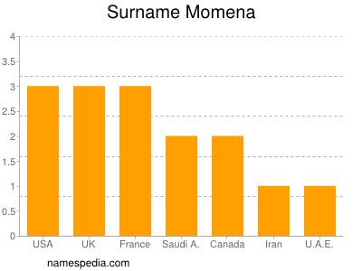 Surname Momena