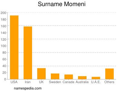 Surname Momeni