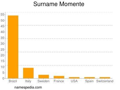 Surname Momente