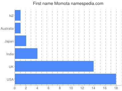 Given name Momota