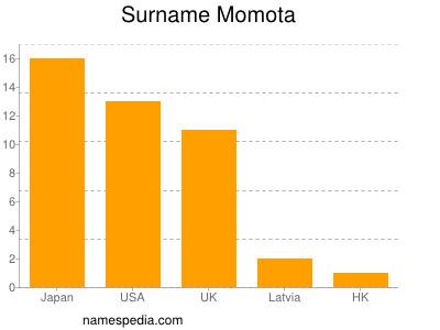 Surname Momota