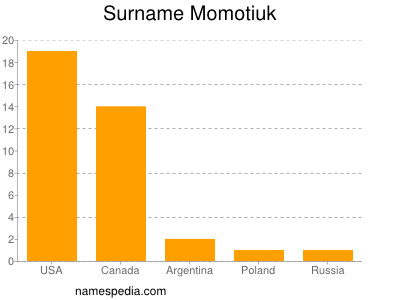 Surname Momotiuk