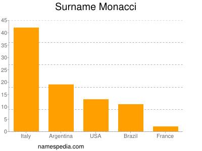 Surname Monacci