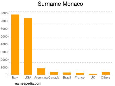 Surname Monaco