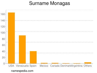 Surname Monagas