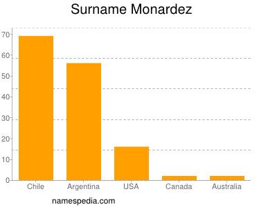 Surname Monardez