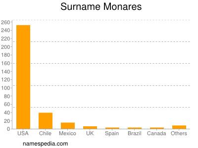 Surname Monares