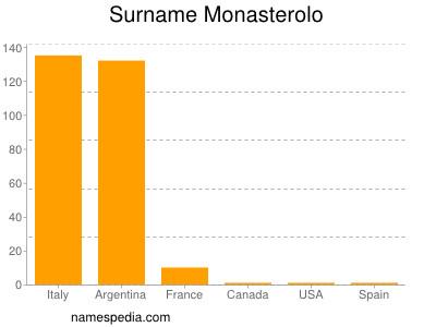 Surname Monasterolo