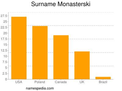 Surname Monasterski