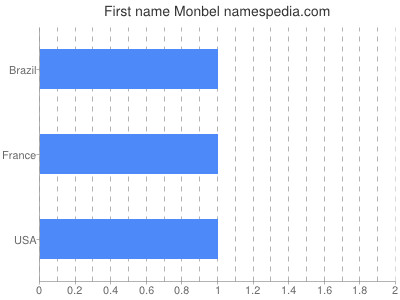 Given name Monbel