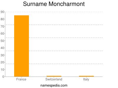 Surname Moncharmont