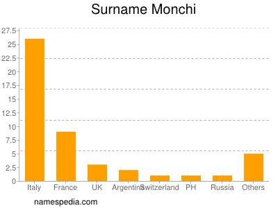Surname Monchi