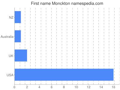 Given name Monckton