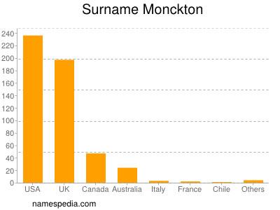 Surname Monckton
