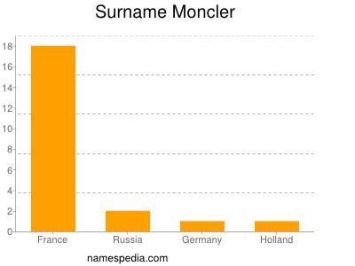 Surname Moncler