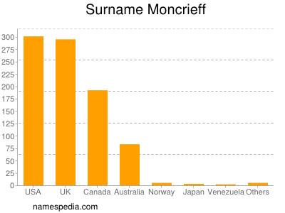 Surname Moncrieff