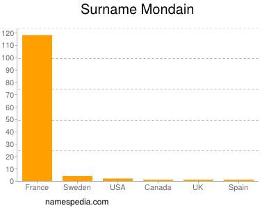 Surname Mondain