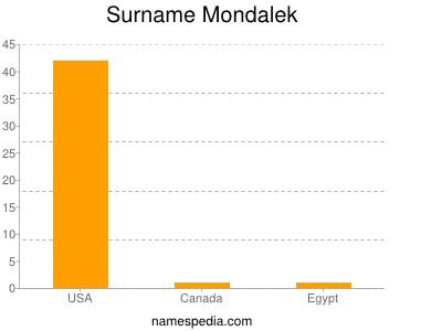 Surname Mondalek