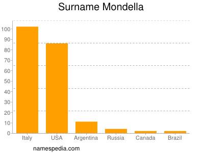 Surname Mondella