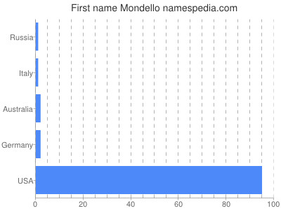Given name Mondello
