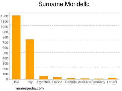 Surname Mondello