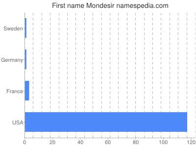 Given name Mondesir