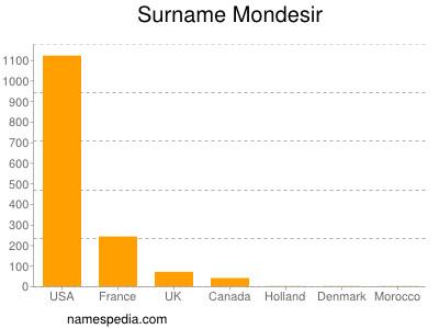 Surname Mondesir