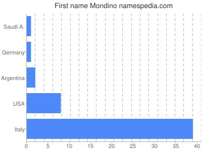 Given name Mondino