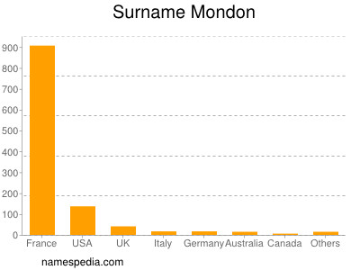 Surname Mondon