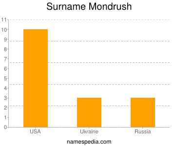 Surname Mondrush