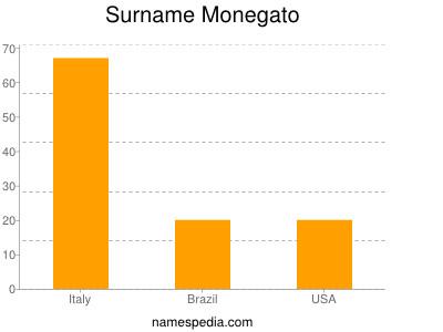 Surname Monegato