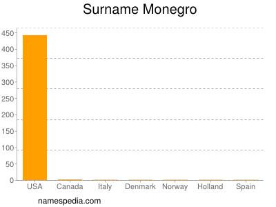 Surname Monegro