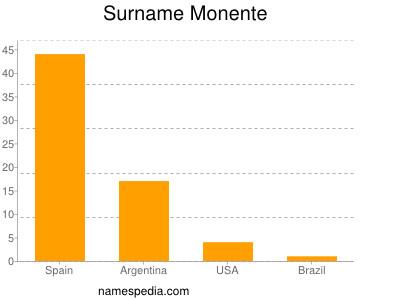 Surname Monente