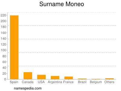 Surname Moneo