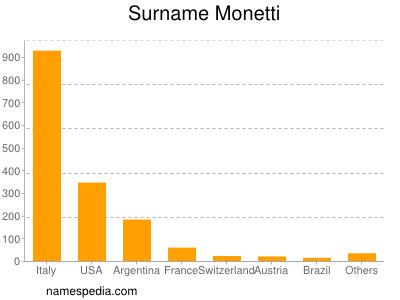Surname Monetti