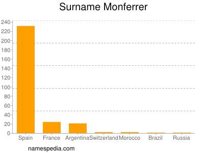 Surname Monferrer