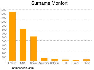Surname Monfort