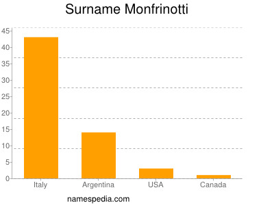 Surname Monfrinotti