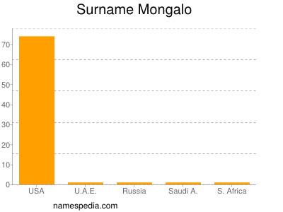 Surname Mongalo