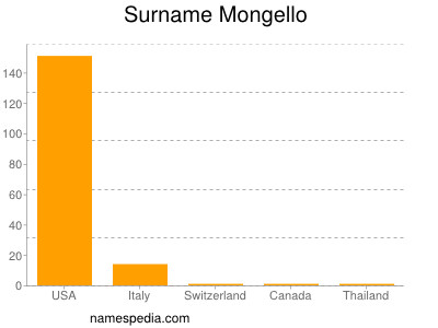 Surname Mongello